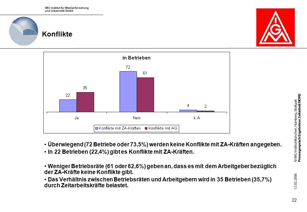 IMU Institut für Medienforschung und Urbanistik GmbH © IMU Institut München, Nürnberg, StuttgartPressegespräch Ergebnisse Zeitarbeit MORE 12.02.2008 22 Konflikte Überwiegend (72 Betriebe oder 73,5%) werden keine Konflikte mit ZA-Kräften angegeben.