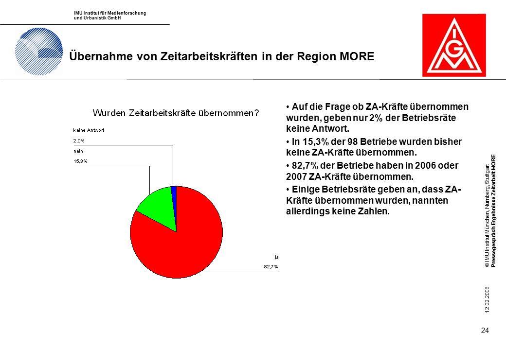 IMU Institut für Medienforschung und Urbanistik GmbH © IMU Institut München, Nürnberg, StuttgartPressegespräch Ergebnisse Zeitarbeit MORE 12.02.2008 24 Übernahme von Zeitarbeitskräften in der Region MORE Auf die Frage ob ZA-Kräfte übernommen wurden, geben nur 2% der Betriebsräte keine Antwort.