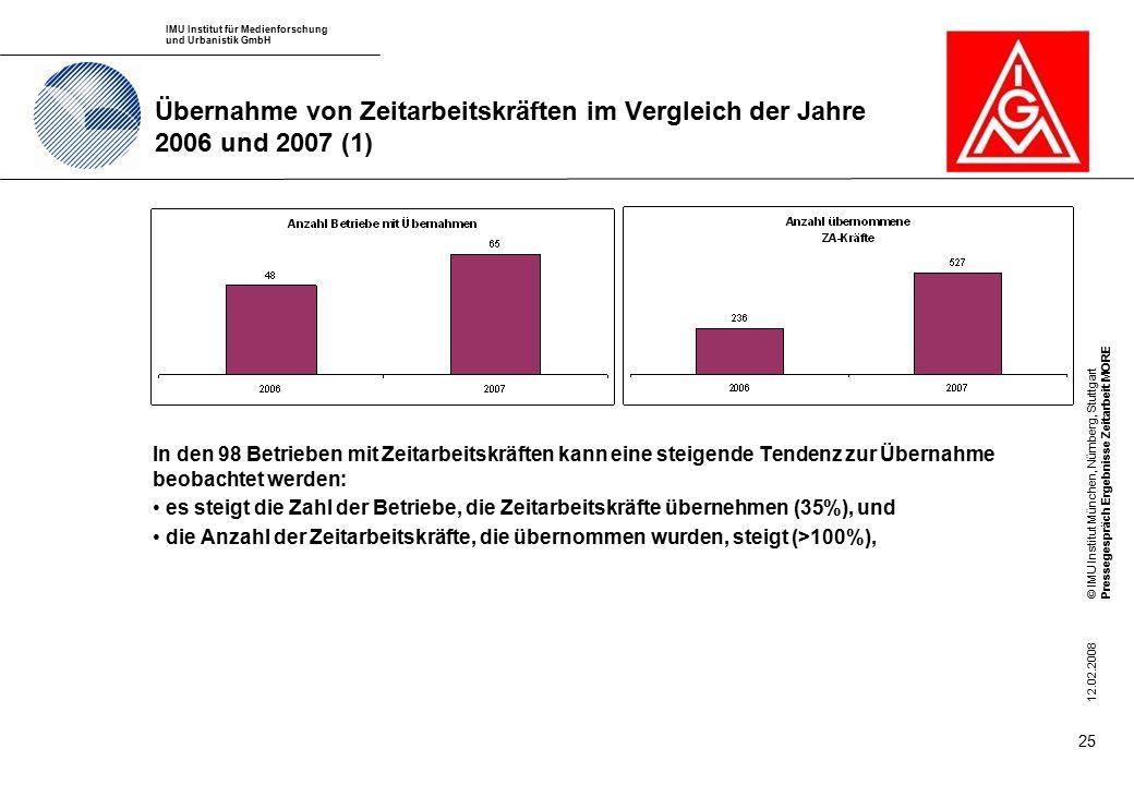 IMU Institut für Medienforschung und Urbanistik GmbH © IMU Institut München, Nürnberg, StuttgartPressegespräch Ergebnisse Zeitarbeit MORE 12.02.2008 25 Übernahme von Zeitarbeitskräften im Vergleich der Jahre 2006 und 2007 (1) In den 98 Betrieben mit Zeitarbeitskräften kann eine steigende Tendenz zur Übernahme beobachtet werden: es steigt die Zahl der Betriebe, die Zeitarbeitskräfte übernehmen (35%), und die Anzahl der Zeitarbeitskräfte, die übernommen wurden, steigt (>100%),