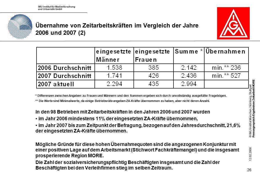 IMU Institut für Medienforschung und Urbanistik GmbH © IMU Institut München, Nürnberg, StuttgartPressegespräch Ergebnisse Zeitarbeit MORE 12.02.2008 26 Übernahme von Zeitarbeitskräften im Vergleich der Jahre 2006 und 2007 (2) In den 98 Betrieben mit Zeitarbeitskräften in den Jahren 2006 und 2007 wurden im Jahr 2006 mindestens 11% der eingesetzten ZA-Kräfte übernommen, im Jahr 2007 bis zum Zeitpunkt der Befragung, bezogen auf den Jahresdurchschnitt, 21,6% der eingesetzten ZA-Kräfte übernommen.