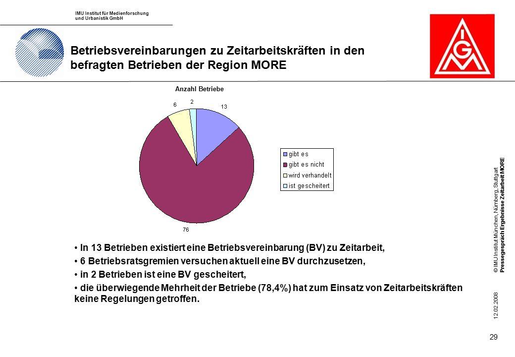 IMU Institut für Medienforschung und Urbanistik GmbH © IMU Institut München, Nürnberg, StuttgartPressegespräch Ergebnisse Zeitarbeit MORE 12.02.2008 29 Betriebsvereinbarungen zu Zeitarbeitskräften in den befragten Betrieben der Region MORE In 13 Betrieben existiert eine Betriebsvereinbarung (BV) zu Zeitarbeit, 6 Betriebsratsgremien versuchen aktuell eine BV durchzusetzen, in 2 Betrieben ist eine BV gescheitert, die überwiegende Mehrheit der Betriebe (78,4%) hat zum Einsatz von Zeitarbeitskräften keine Regelungen getroffen.