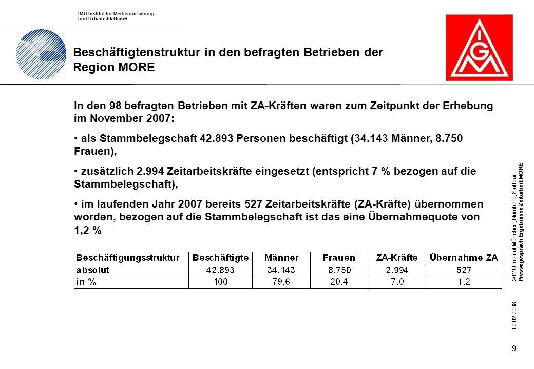 IMU Institut für Medienforschung und Urbanistik GmbH © IMU Institut München, Nürnberg, StuttgartPressegespräch Ergebnisse Zeitarbeit MORE 12.02.2008 9 Beschäftigtenstruktur in den befragten Betrieben der Region MORE In den 98 befragten Betrieben mit ZA-Kräften waren zum Zeitpunkt der Erhebung im November 2007: als Stammbelegschaft 42.893 Personen beschäftigt (34.143 Männer, 8.750 Frauen), zusätzlich 2.994 Zeitarbeitskräfte eingesetzt (entspricht 7 % bezogen auf die Stammbelegschaft), im laufenden Jahr 2007 bereits 527 Zeitarbeitskräfte (ZA-Kräfte) übernommen worden, bezogen auf die Stammbelegschaft ist das eine Übernahmequote von 1,2 %