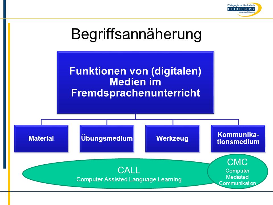 Name Begriffsannäherung Funktionen von (digitalen) Medien im Fremdsprachenunterricht MaterialÜbungsmediumWerkzeug Kommunika- tionsmedium CALL Computer Assisted Language Learning CMC Computer Mediated Communikation