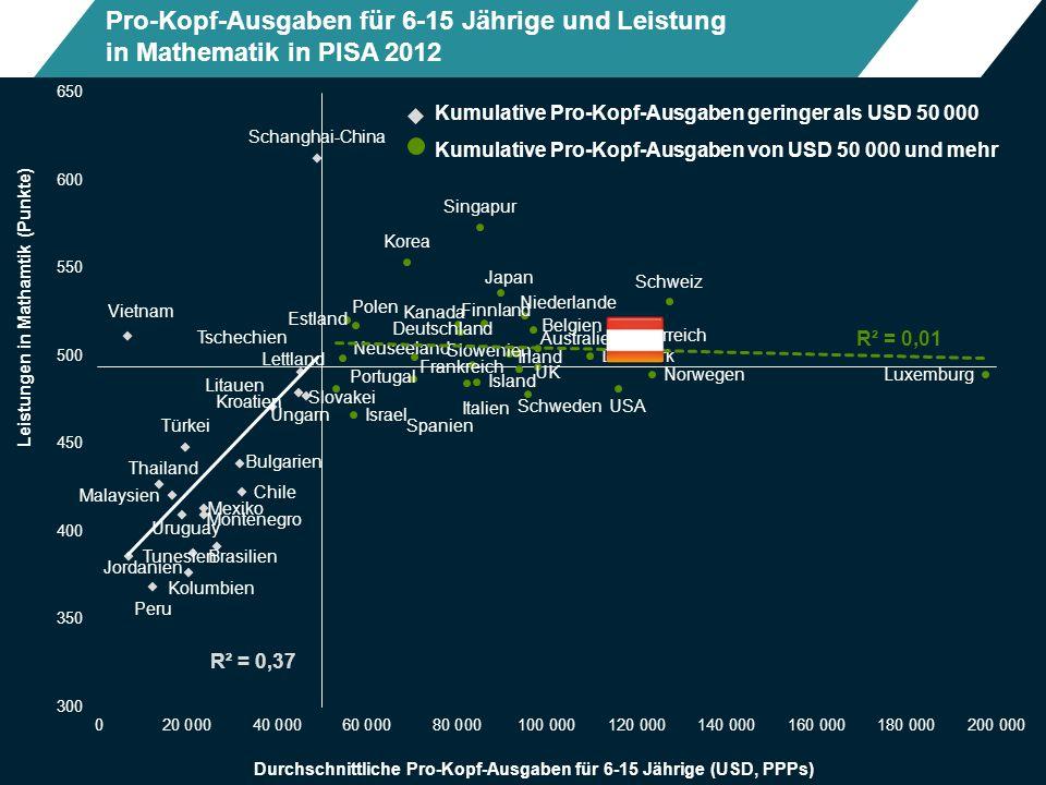 Pro-Kopf-Ausgaben für 6-15 Jährige und Leistung in Mathematik in PISA 2012 Kumulative Pro-Kopf-Ausgaben geringer als USD 50 000 Kumulative Pro-Kopf-Ausgaben von USD 50 000 und mehr