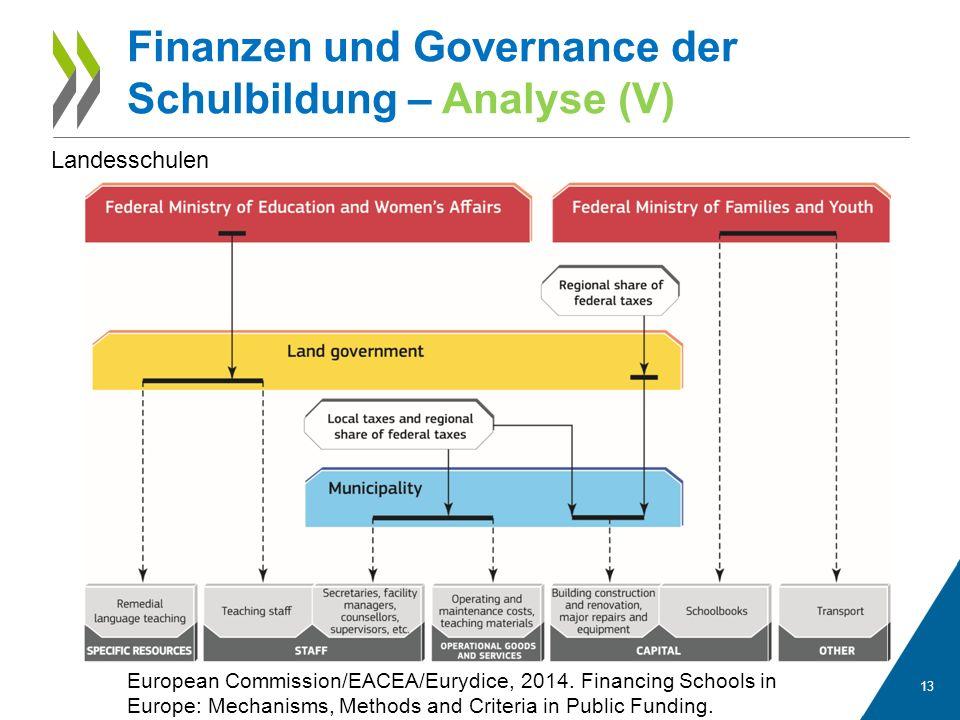 13 Finanzen und Governance der Schulbildung – Analyse (V) European Commission/EACEA/Eurydice, 2014.