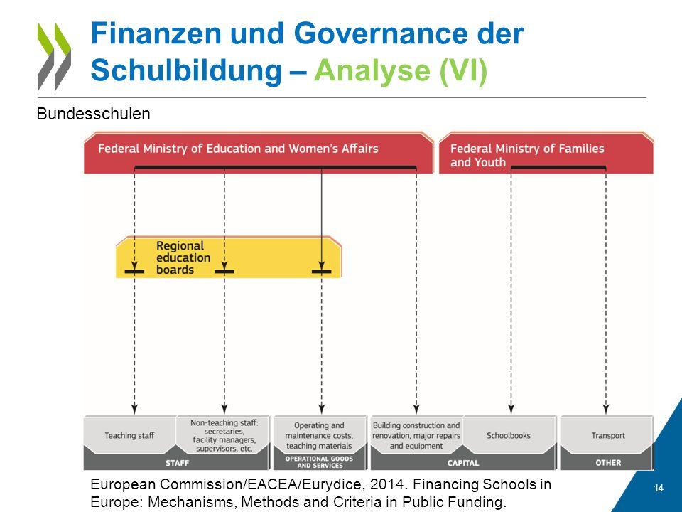14 Finanzen und Governance der Schulbildung – Analyse (VI) European Commission/EACEA/Eurydice, 2014.