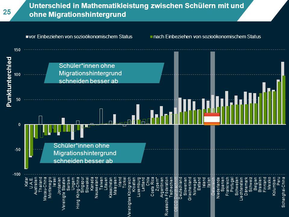 Unterschied in Mathematikleistung zwischen Schülern mit und ohne Migrationshintergrund Schüler*innen ohne Migrationshintergrund schneiden besser ab Fig II.3.4 25