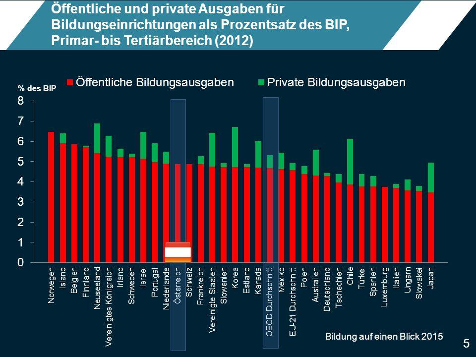 5 Öffentliche und private Ausgaben für Bildungseinrichtungen als Prozentsatz des BIP, Primar- bis Tertiärbereich (2012)