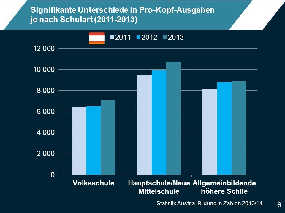 6 Signifikante Unterschiede in Pro-Kopf-Ausgaben je nach Schulart (2011-2013) Statistik Austria, Bildung in Zahlen 2013/14