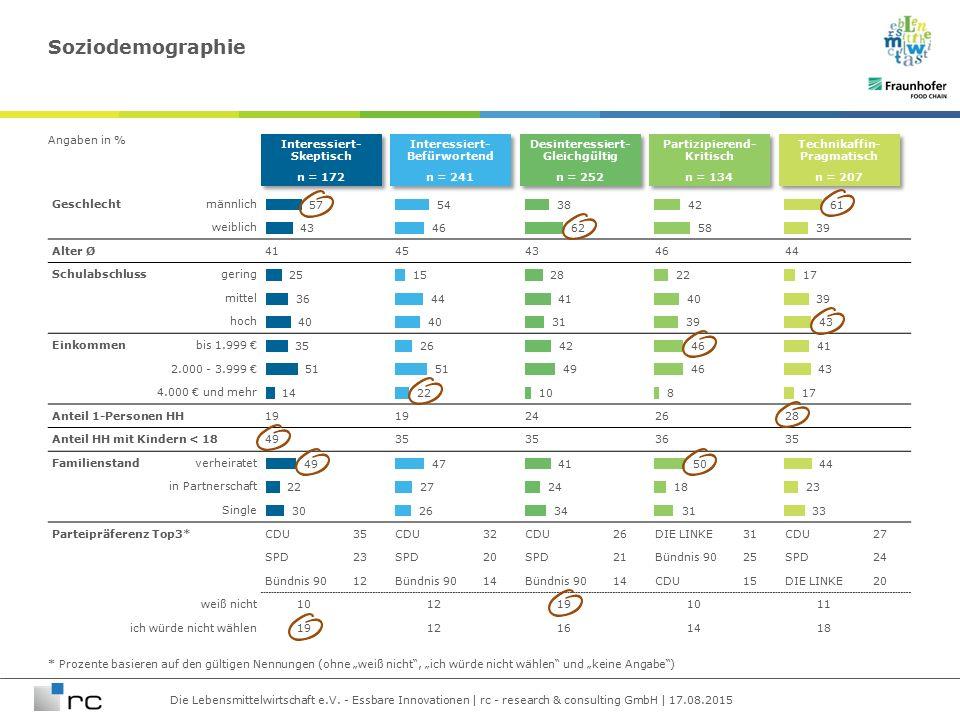 Die Lebensmittelwirtschaft e.V. - Essbare Innovationen | rc - research & consulting GmbH | 17.08.2015 Angaben in % Geschlechtmännlich weiblich Alter Ø