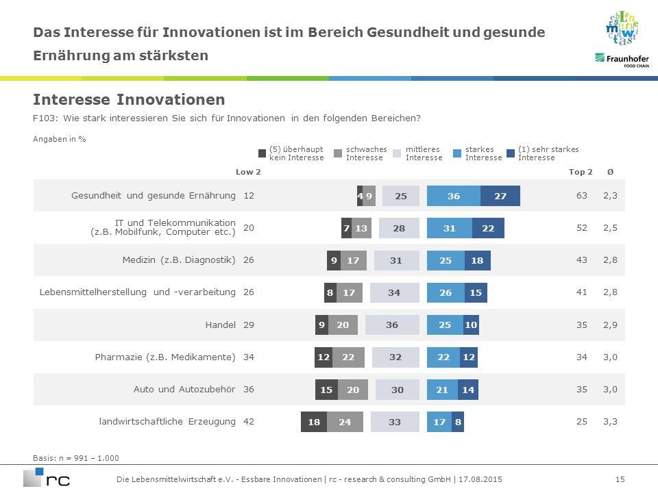 Die Lebensmittelwirtschaft e.V. - Essbare Innovationen | rc - research & consulting GmbH | 17.08.2015 Angaben in % Gesundheit und gesunde Ernährung126