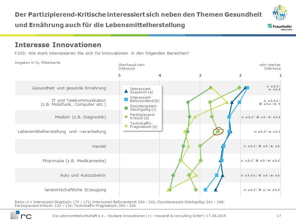 Die Lebensmittelwirtschaft e.V. - Essbare Innovationen | rc - research & consulting GmbH | 17.08.2015 Angaben in %; Mittelwerte Gesundheit und gesunde