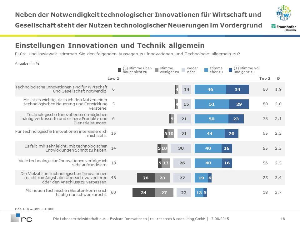 Die Lebensmittelwirtschaft e.V. - Essbare Innovationen | rc - research & consulting GmbH | 17.08.2015 Angaben in % Technologische Innovationen sind fü