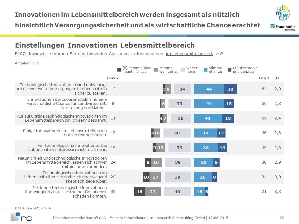 Die Lebensmittelwirtschaft e.V. - Essbare Innovationen | rc - research & consulting GmbH | 17.08.2015 Angaben in % Technologische Innovationen sind no