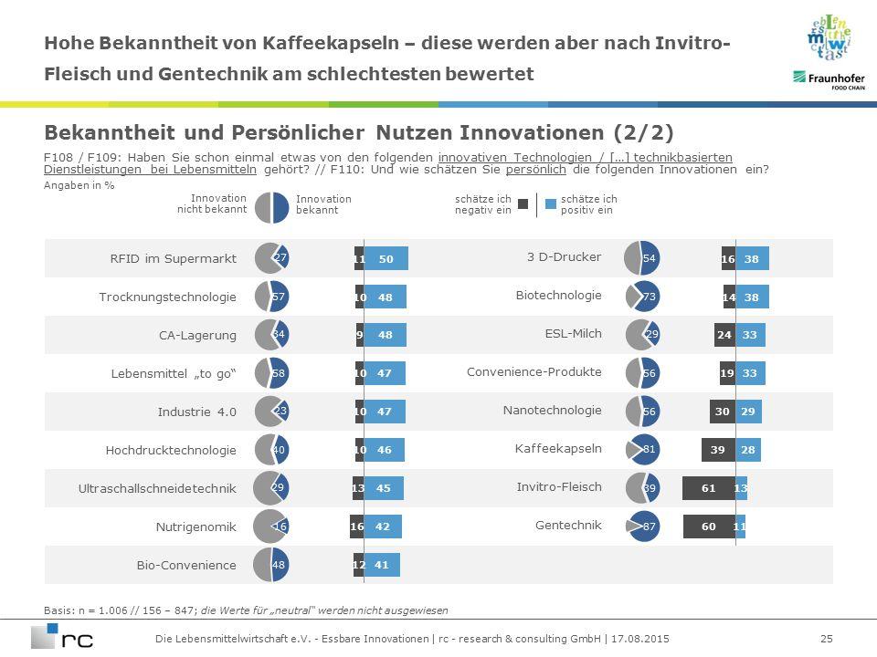 Die Lebensmittelwirtschaft e.V. - Essbare Innovationen | rc - research & consulting GmbH | 17.08.2015 Angaben in % RFID im Supermarkt 3 D-Drucker Troc