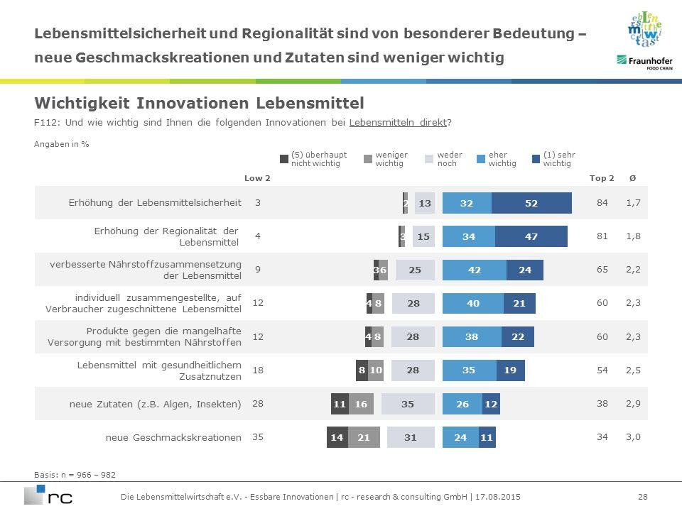 Die Lebensmittelwirtschaft e.V. - Essbare Innovationen | rc - research & consulting GmbH | 17.08.2015 Angaben in % Erhöhung der Lebensmittelsicherheit