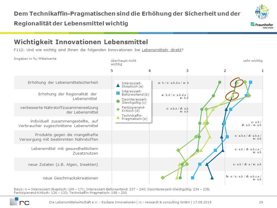 Die Lebensmittelwirtschaft e.V. - Essbare Innovationen | rc - research & consulting GmbH | 17.08.2015 Angaben in %; Mittelwerte Erhöhung der Lebensmit