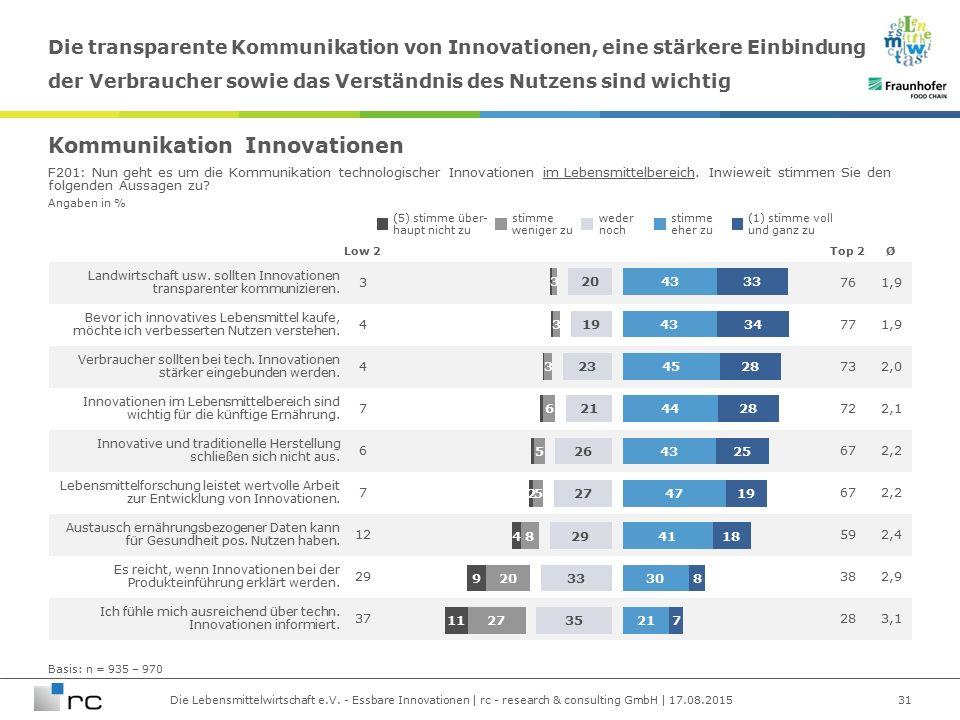 Die Lebensmittelwirtschaft e.V. - Essbare Innovationen | rc - research & consulting GmbH | 17.08.2015 Angaben in % Landwirtschaft usw. sollten Innovat