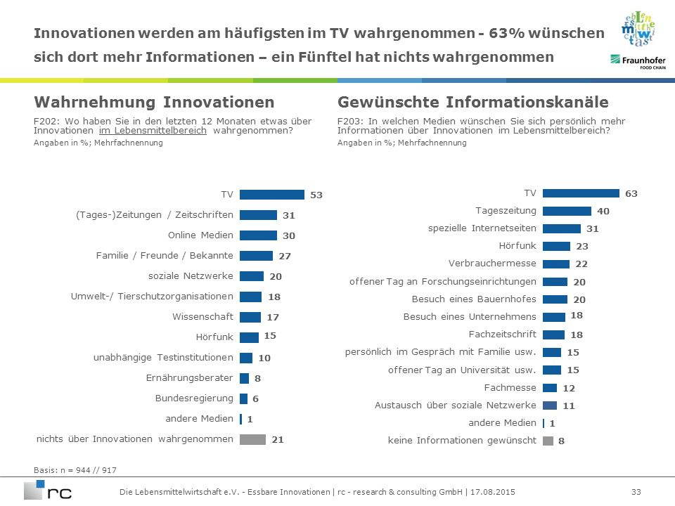 Die Lebensmittelwirtschaft e.V. - Essbare Innovationen | rc - research & consulting GmbH | 17.08.2015 Angaben in %; Mehrfachnennung Innovationen werde
