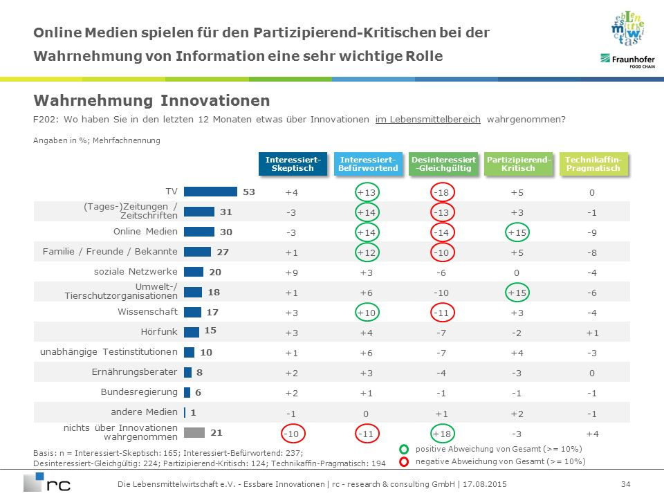 Die Lebensmittelwirtschaft e.V. - Essbare Innovationen | rc - research & consulting GmbH | 17.08.2015 Angaben in %; Mehrfachnennung TV +4+13-18+50 (Ta