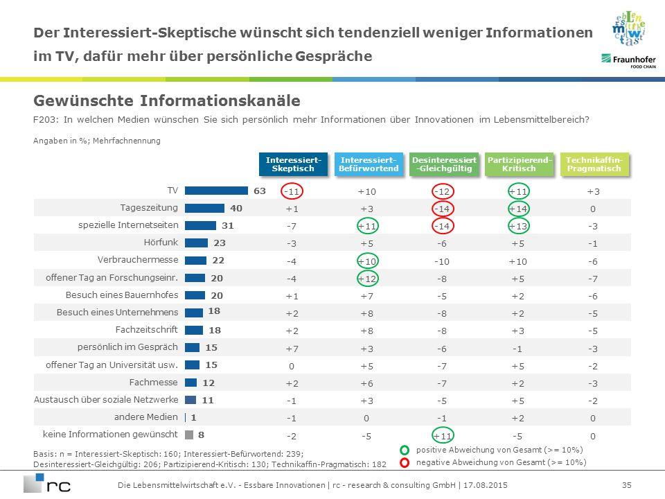 Die Lebensmittelwirtschaft e.V. - Essbare Innovationen | rc - research & consulting GmbH | 17.08.2015 Angaben in %; Mehrfachnennung TV -11+10-12+11+3