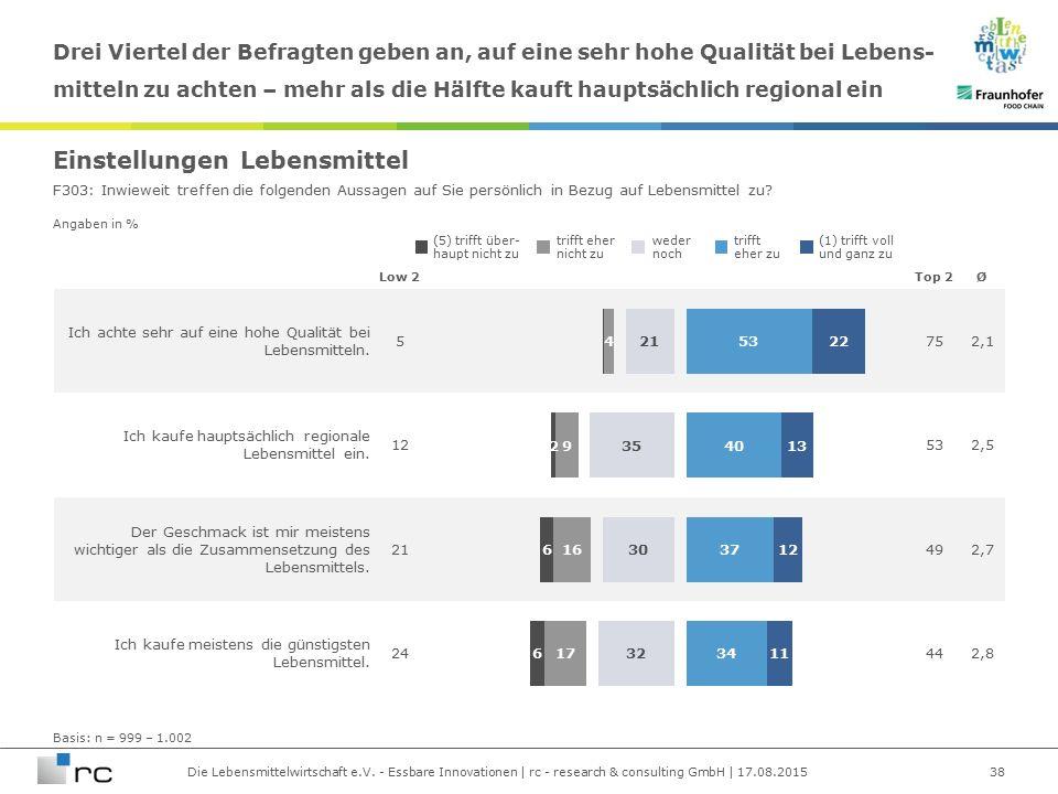 Die Lebensmittelwirtschaft e.V. - Essbare Innovationen | rc - research & consulting GmbH | 17.08.2015 Angaben in % Ich achte sehr auf eine hohe Qualit