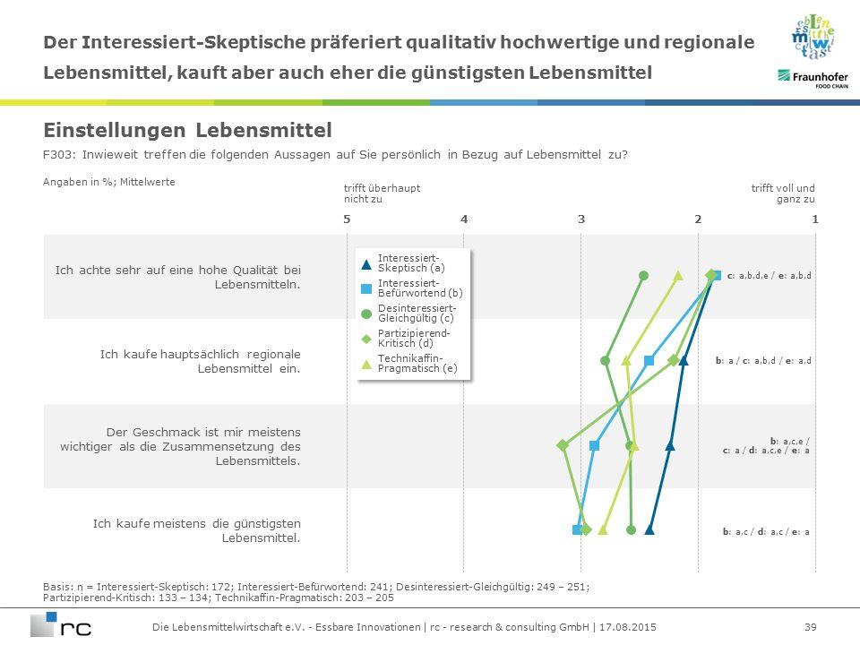 Die Lebensmittelwirtschaft e.V. - Essbare Innovationen | rc - research & consulting GmbH | 17.08.2015 Angaben in %; Mittelwerte Ich achte sehr auf ein