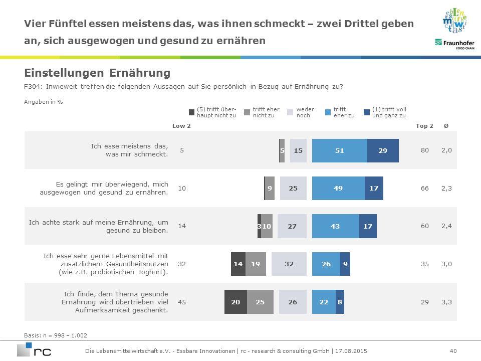 Die Lebensmittelwirtschaft e.V. - Essbare Innovationen | rc - research & consulting GmbH | 17.08.2015 Angaben in % Ich esse meistens das, was mir schm