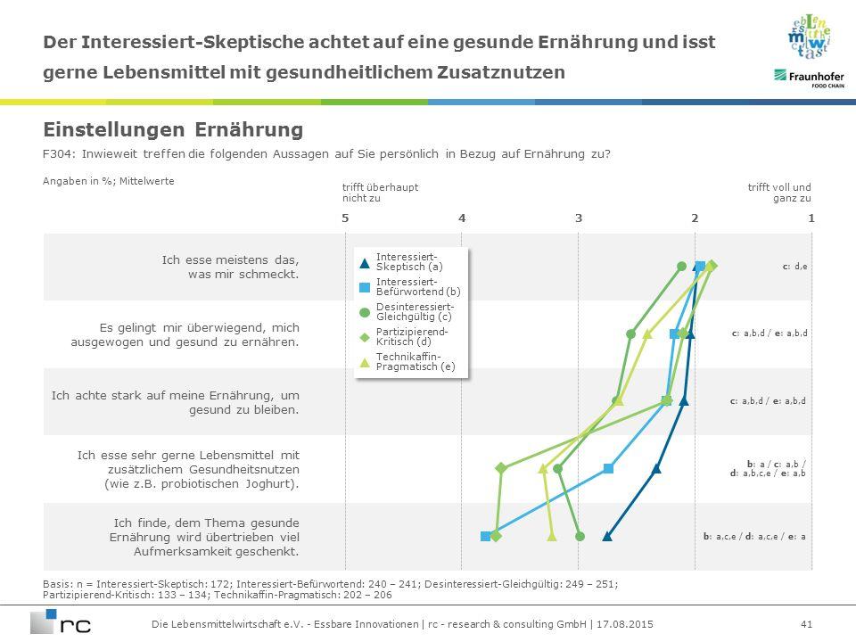 Die Lebensmittelwirtschaft e.V. - Essbare Innovationen | rc - research & consulting GmbH | 17.08.2015 Angaben in %; Mittelwerte Ich esse meistens das,