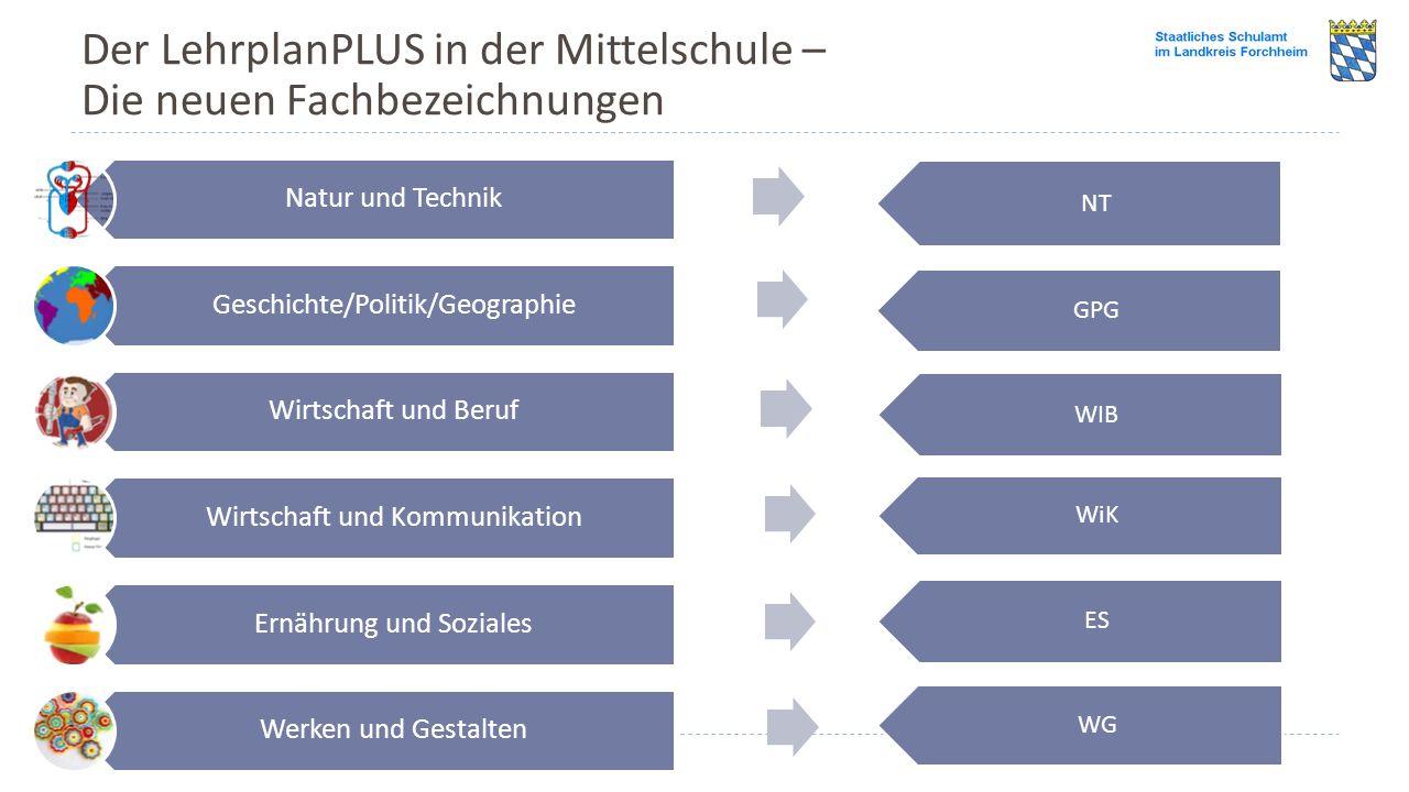 Der LehrplanPLUS in der Mittelschule – Die neuen Fachbezeichnungen Natur und Technik Geschichte/Politik/Geographie Wirtschaft und Beruf Wirtschaft und