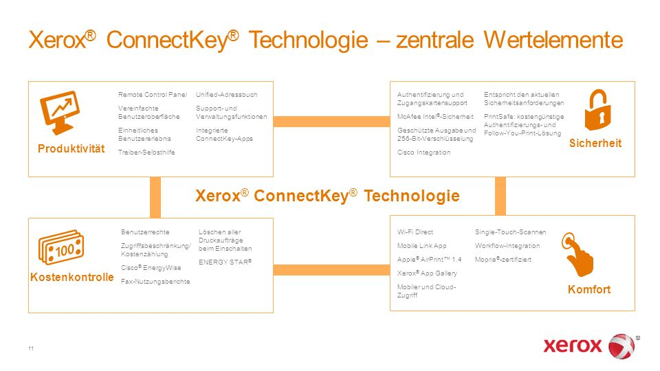 Xerox ® ConnectKey ® Technologie – zentrale Wertelemente 11 Xerox ® ConnectKey ® Technologie Produktivität Remote Control Panel Vereinfachte Benutzero