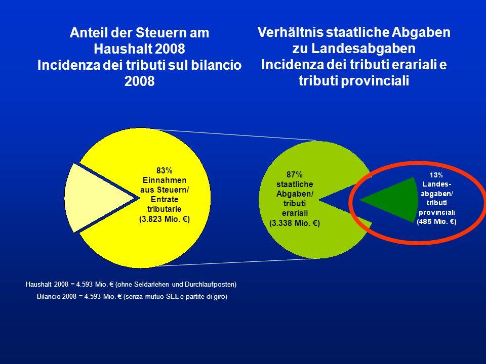 Anteil der Steuern am Haushalt 2008 Incidenza dei tributi sul bilancio 2008 Haushalt 2008 = 4.593 Mio.