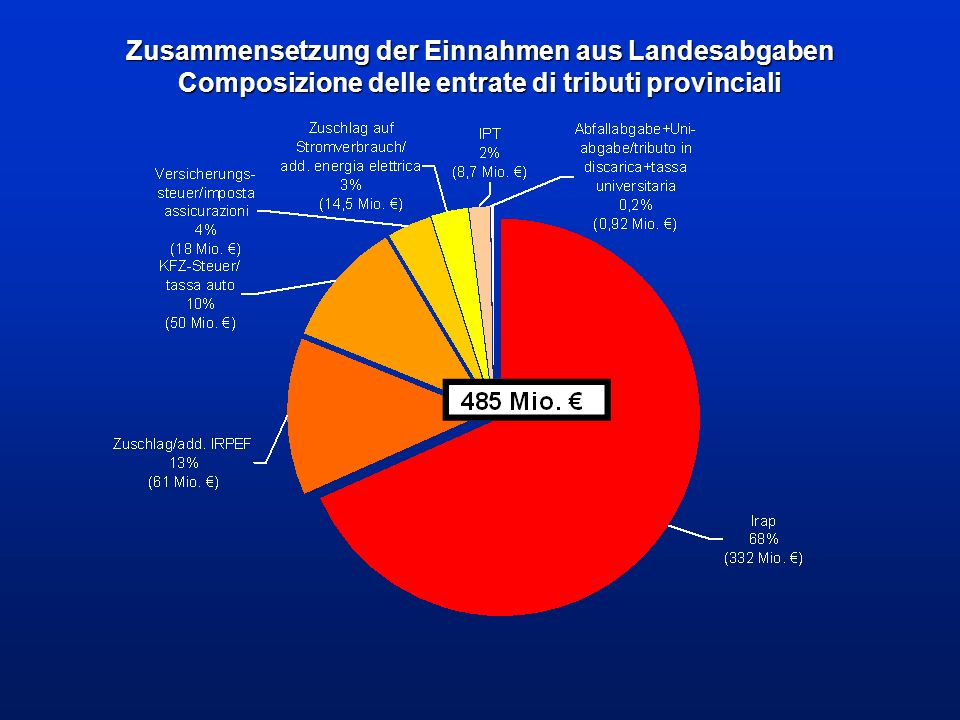 Landessteuern – Belastung pro Steuersubjekt Tributi provinciali - incidenza per contribuente Abgabe tributo Einnahmen 2008 Entrate 2008 [in €] Anzahl Steuersubjekte numero contribuenti durchschn.