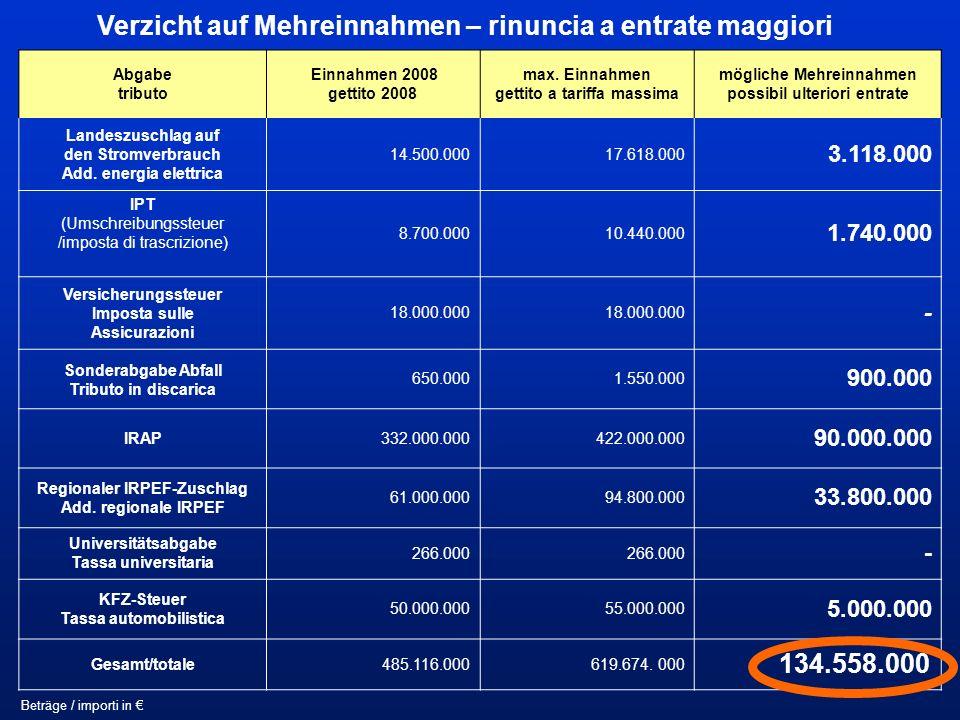 Verzicht auf Mehreinnahmen – rinuncia a entrate maggiori Abgabe tributo Einnahmen 2008 gettito 2008 max.