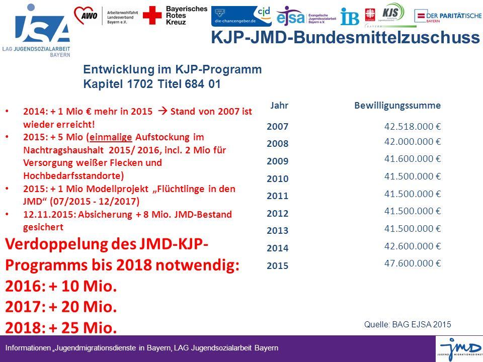 """Informationen """"Jugendmigrationsdienste in Bayern, LAG Jugendsozialarbeit Bayern KJP-JMD-Bundesmittelzuschuss JahrBewilligungssumme 200742.518.000 € 20"""