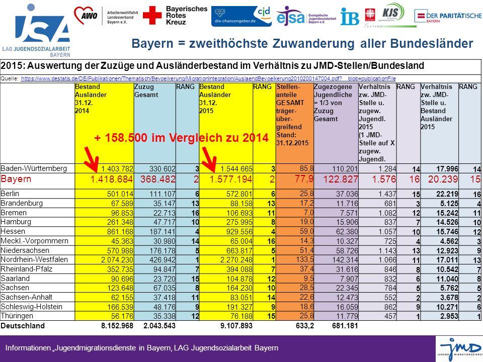 """Informationen """"Jugendmigrationsdienste in Bayern, LAG Jugendsozialarbeit Bayern Bayern = zweithöchste Zuwanderung aller Bundesländer 2015: Auswertung der Zuzüge und Ausländerbestand im Verhältnis zu JMD-Stellen/Bundesland Quelle: https://www.destatis.de/DE/Publikationen/Thematisch/Bevoelkerung/MigrationIntegration/AuslaendBevoelkerung2010200147004.pdf?__blob=publicationFile https://www.destatis.de/DE/Publikationen/Thematisch/Bevoelkerung/MigrationIntegration/AuslaendBevoelkerung2010200147004.pdf?__blob=publicationFile Bestand Ausländer 31.12."""