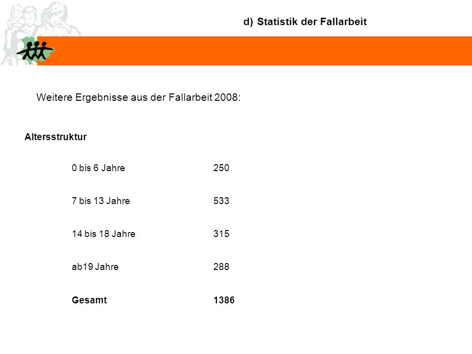 d) Statistik der Fallarbeit Weitere Ergebnisse aus der Fallarbeit 2008: Altersstruktur 0 bis 6 Jahre250 7 bis 13 Jahre533 14 bis 18 Jahre315 ab19 Jahre288 Gesamt1386