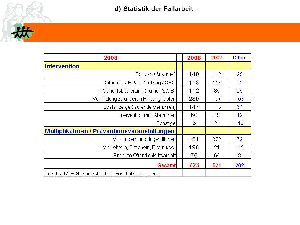 d) Statistik der Fallarbeit
