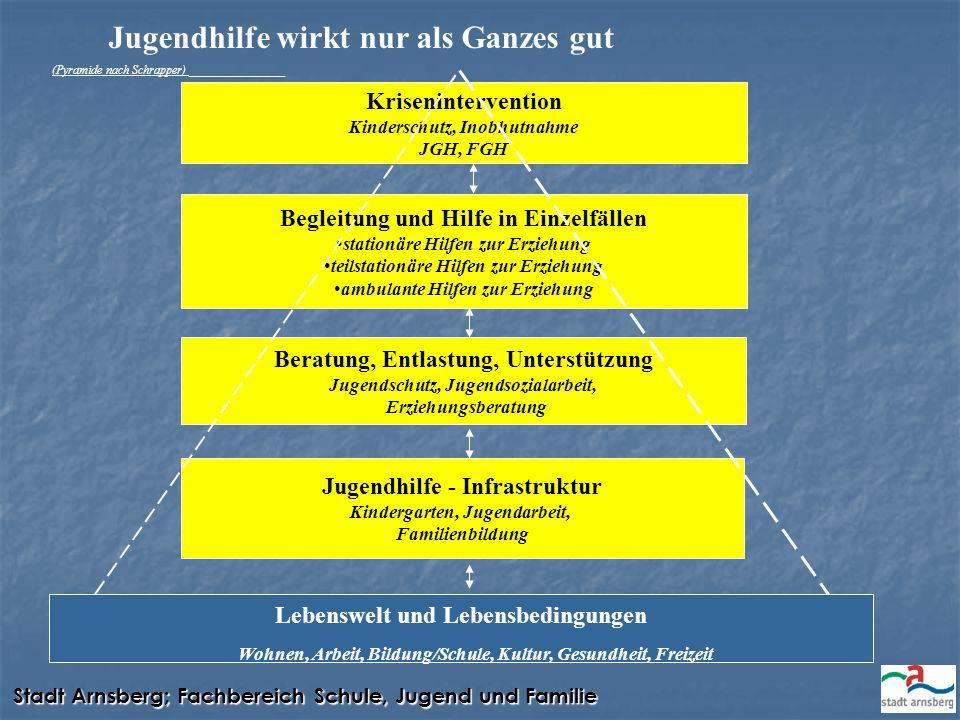 Stadt Arnsberg; Fachbereich Schule, Jugend und Familie Jugendhilfe - Infrastruktur Kindergarten, Jugendarbeit, Familienbildung Beratung, Entlastung, U
