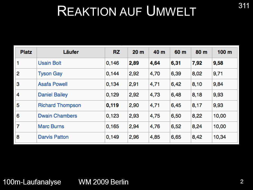 R EAKTION AUF U MWELT 2 311 100m-LaufanalyseWM 2009 Berlin