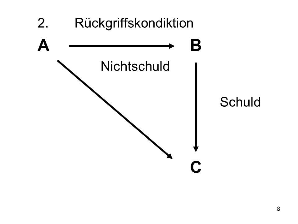 9 2.Rückgriffskondiktion a)Voraussetzungen aa)Leistung auf eine fremde, bestehende Schuld bb)Anwendungsbereich (1)Kein gesetzlicher Forderungsübergang (z.B.