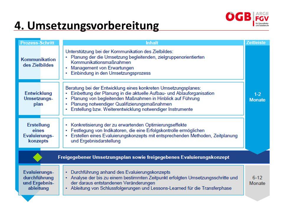 4. Umsetzungsvorbereitung