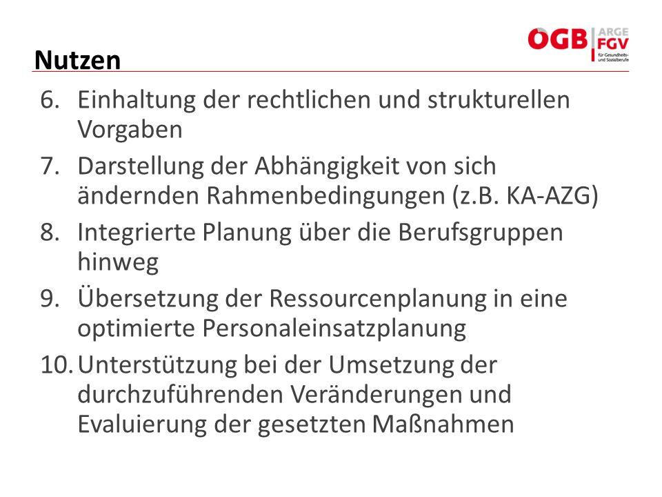 6.Einhaltung der rechtlichen und strukturellen Vorgaben 7.Darstellung der Abhängigkeit von sich ändernden Rahmenbedingungen (z.B. KA-AZG) 8.Integriert