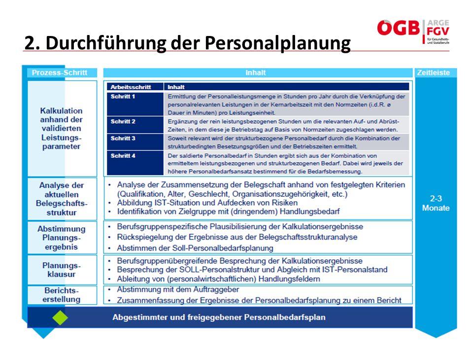 2. Durchführung der Personalplanung
