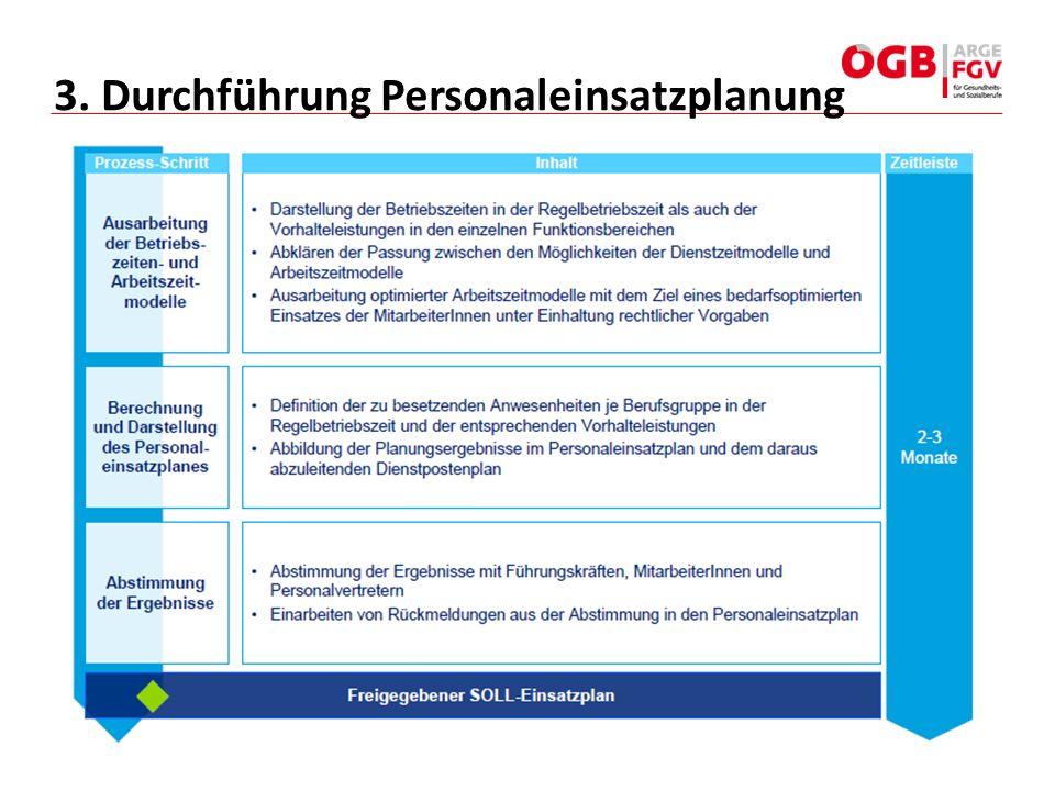 3. Durchführung Personaleinsatzplanung