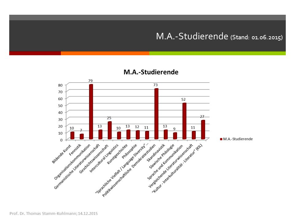 M.A.-Studierende (Stand: 01.06.2015) Prof. Dr. Thomas Stamm-Kuhlmann; 14.12.2015