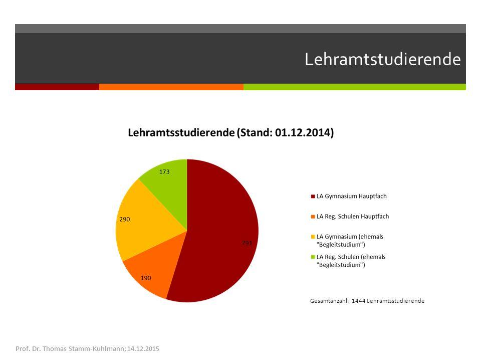 Lehramtstudierende Prof. Dr. Thomas Stamm-Kuhlmann; 14.12.2015 Gesamtanzahl: 1444 Lehramtsstudierende