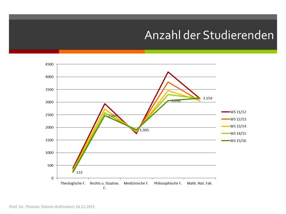 Anzahl der Studierenden Prof. Dr. Thomas Stamm-Kuhlmann; 14.12.2015