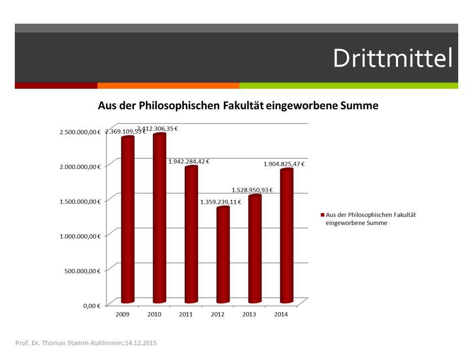 Drittmittel Prof. Dr. Thomas Stamm-Kuhlmann; 14.12.2015