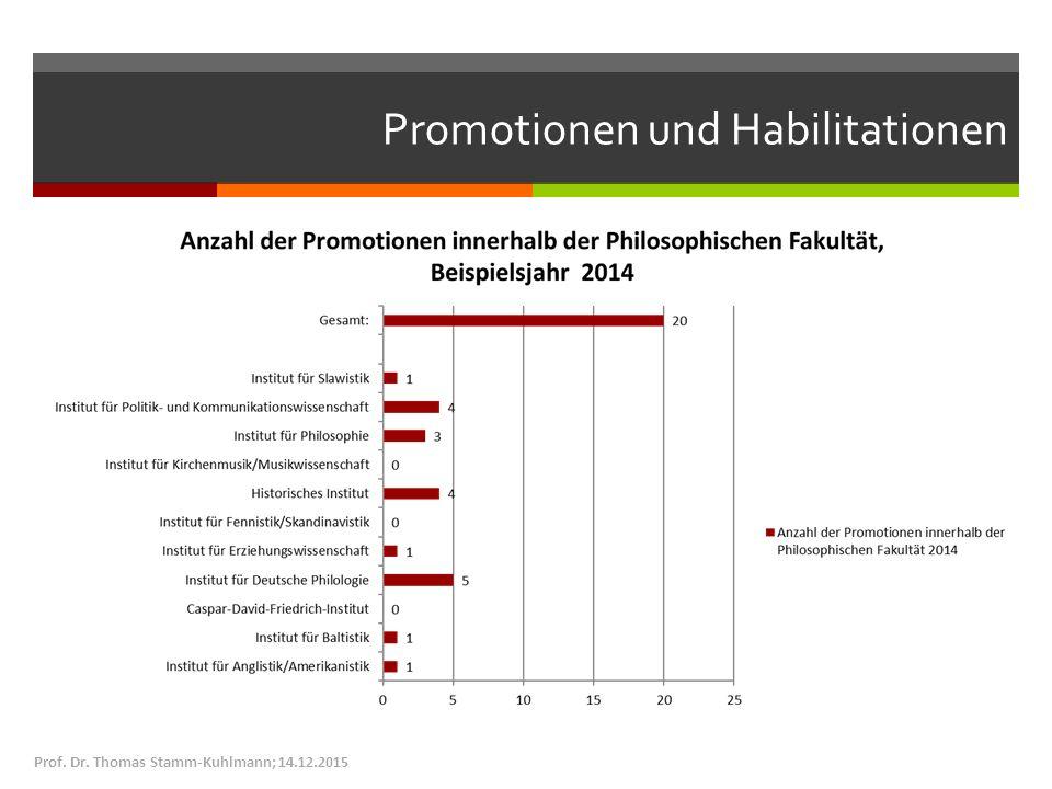 Promotionen und Habilitationen Prof. Dr. Thomas Stamm-Kuhlmann; 14.12.2015